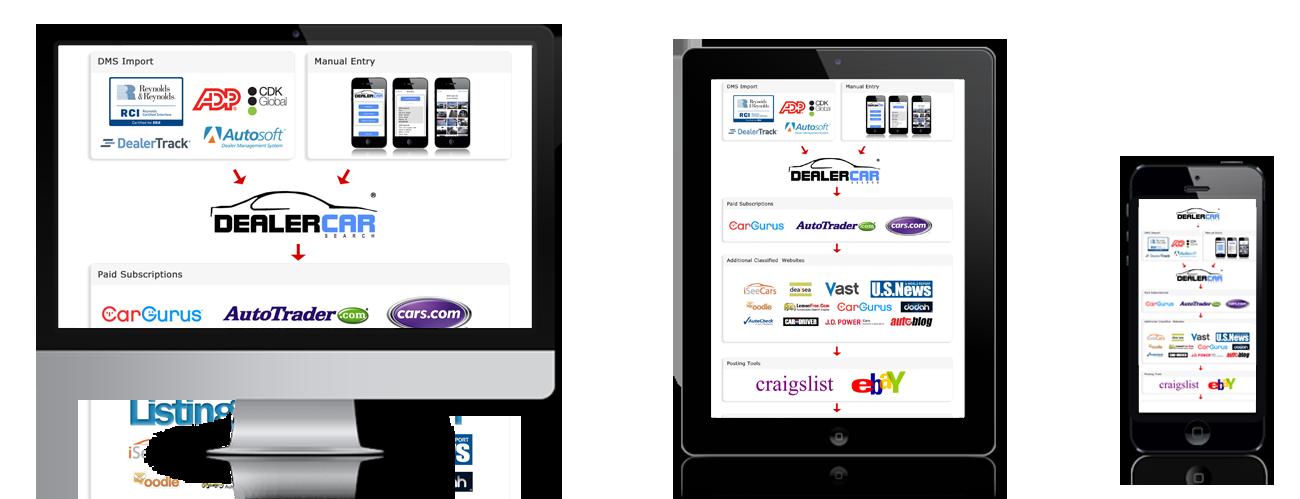 Internet Advertising Management